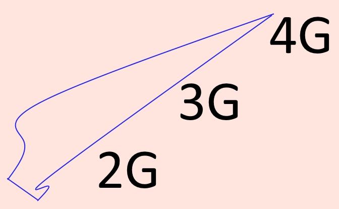 2G_3G_4G